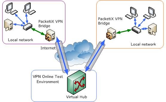 Packetix Vpn Online Test Environment Help Vpn Connection