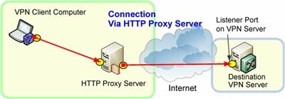 Vpn/proxy сервера бесплатный хостинг маил