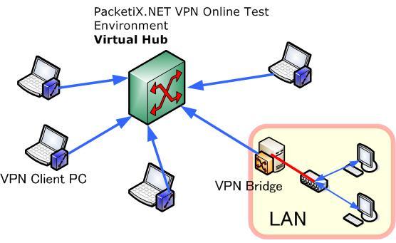 PacketiX.NET VPN Online Test Environment